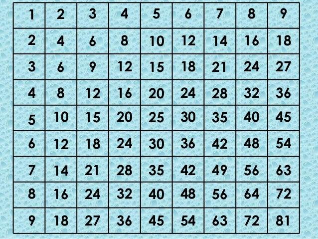 1 2 3 4 5 6 7 8 9 2 4 6 8 10 12 14 16 18 3 6 9 12 15 18 21 24 27 4 8 12 16 20 24 28 32 36 5 10 15 20 25 30 35 40 45 6 12 1...