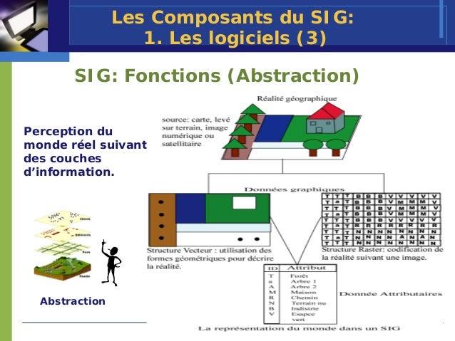 Les Composants du SIG:                   1. Les logiciels (3)       SIG: Fonctions (Abstraction)Perception dumonde réel su...