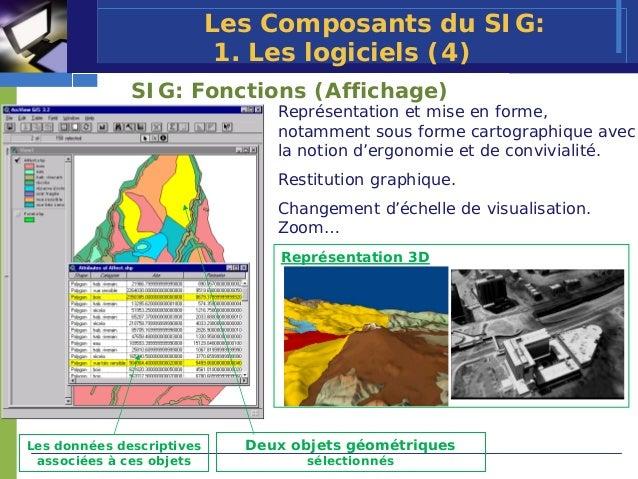 Les Composants du SIG:                            1. Les logiciels (4)              SIG: Fonctions (Affichage)            ...