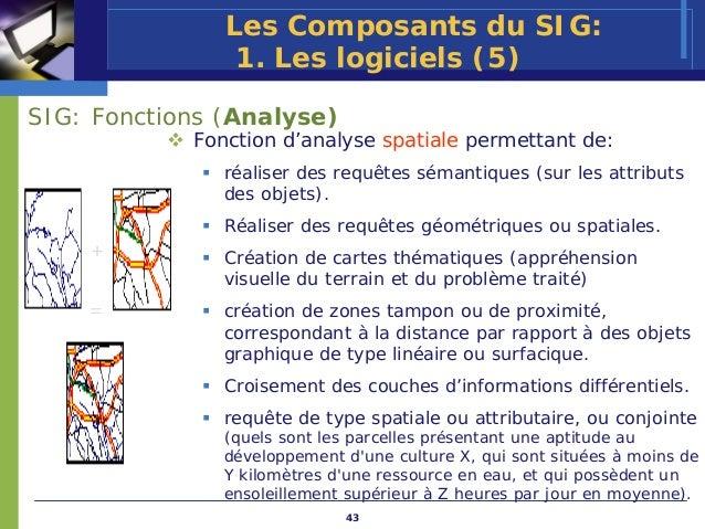 Les Composants du SIG:                1. Les logiciels (5)SIG: Fonctions (Analyse)            Fonction d'analyse spatiale ...