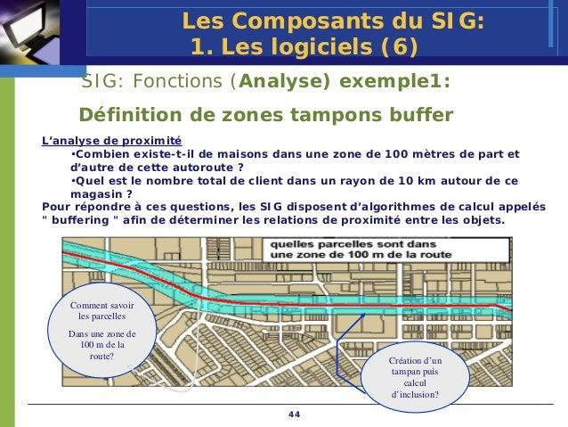 Les Composants du SIG:                        1. Les logiciels (6)       SIG: Fonctions (Analyse) exemple1:      Définitio...