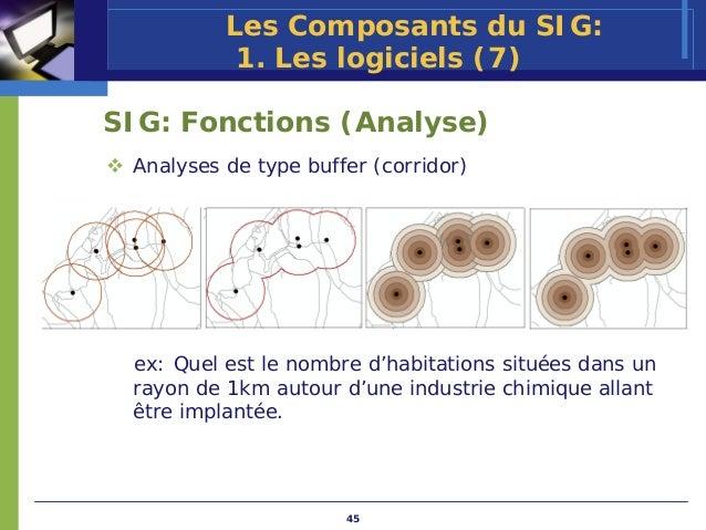 Les Composants du SIG:           1. Les logiciels (7)SIG: Fonctions (Analyse) Analyses de type buffer (corridor) ex: Quel ...
