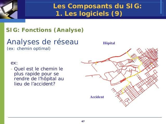 Les Composants du SIG:                        1. Les logiciels (9)SIG: Fonctions (Analyse)Analyses de réseau              ...