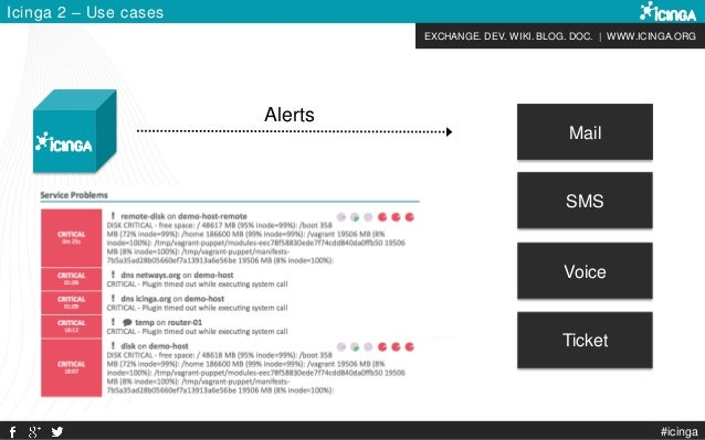 EXCHANGE. DEV. WIKI. BLOG. DOC. | WWW.ICINGA.ORG Icinga 2 – Use cases #icinga Alerts Mail SMS Voice Ticket