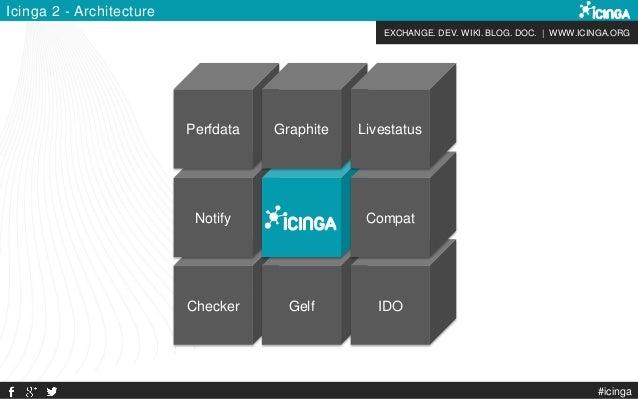 EXCHANGE. DEV. WIKI. BLOG. DOC. | WWW.ICINGA.ORG Checker Notify Gelf Perfdata Graphite IDO Compat Livestatus Icinga 2 - Ar...