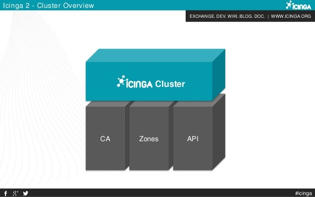 EXCHANGE. DEV. WIKI. BLOG. DOC. | WWW.ICINGA.ORG CA Zones API Icinga 2 - Cluster Overview Cluster #icinga