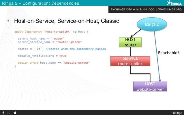 EXCHANGE. DEV. WIKI. BLOG. DOC. | WWW.ICINGA.ORG #icinga Icinga 2 – Configuration: Dependencies • Host-on-Service, Service...