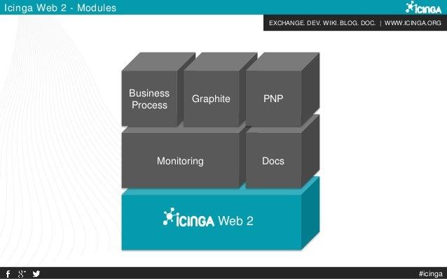 EXCHANGE. DEV. WIKI. BLOG. DOC. | WWW.ICINGA.ORG Web 2 Monitoring Docs Icinga Web 2 - Modules Business Process Graphite PN...