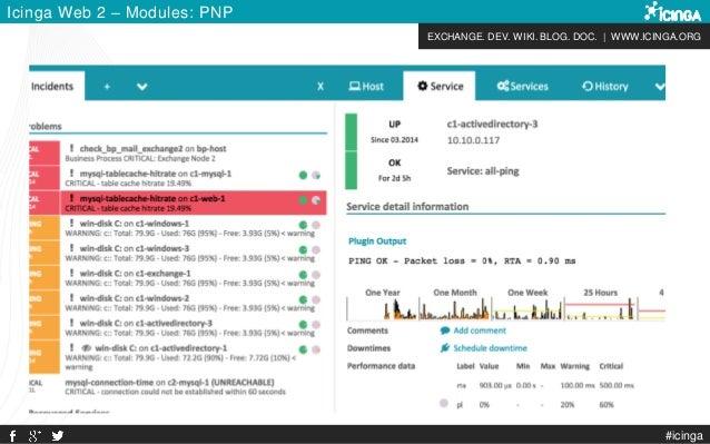 EXCHANGE. DEV. WIKI. BLOG. DOC. | WWW.ICINGA.ORG Icinga Web 2 – Modules: PNP #icinga