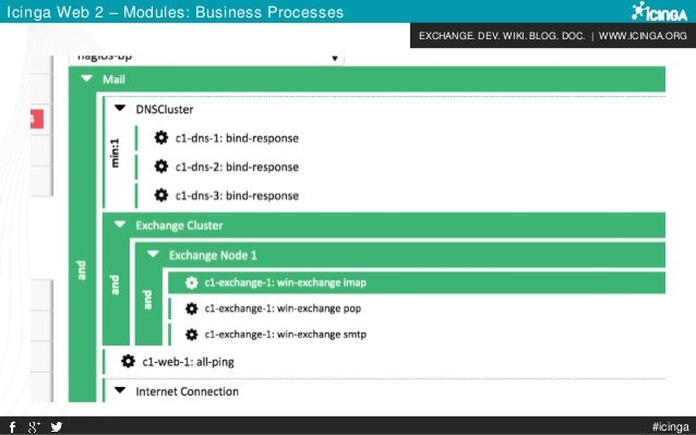 EXCHANGE. DEV. WIKI. BLOG. DOC. | WWW.ICINGA.ORG Icinga Web 2 – Modules: Business Processes #icinga