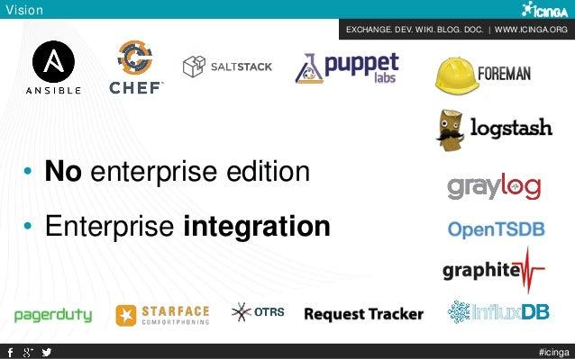 EXCHANGE. DEV. WIKI. BLOG. DOC. | WWW.ICINGA.ORG Vision • No enterprise edition • Enterprise integration #icinga