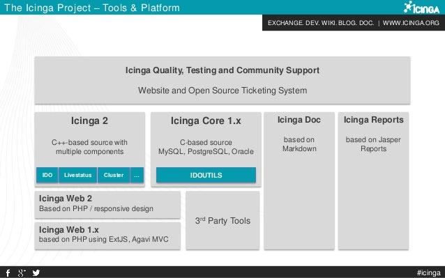 EXCHANGE. DEV. WIKI. BLOG. DOC. | WWW.ICINGA.ORG #icinga The Icinga Project – Tools & Platform Icinga Core 1.x C-based sou...