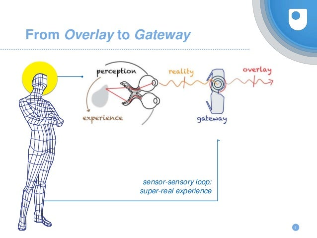 5 From Overlay to Gateway sensor-sensory loop: super-real experience
