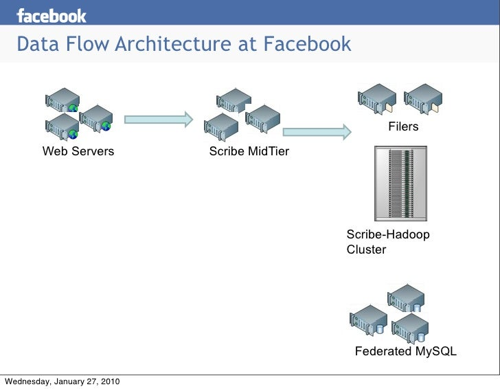 Facebooks Petabyte Scale Data Warehouse Using Hive And Hadoop