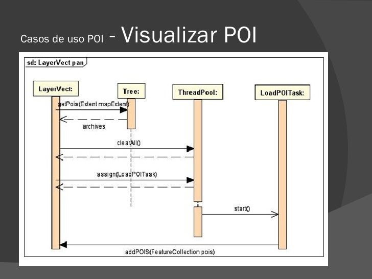 Casos de uso POI   - Visualizar POI