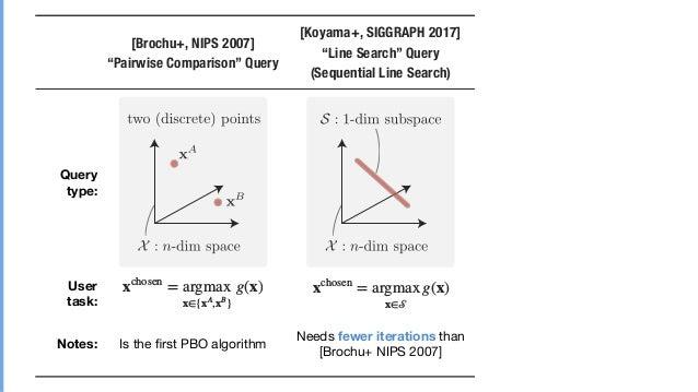 "xchosen = argmax x∈{xA ,xB } g(x) xchosen = argmax x∈𝒮 g(x) xchosen = argmax x∈𝒫 g(x) [Brochu+, NIPS 2007] ""Pairwise Compa..."