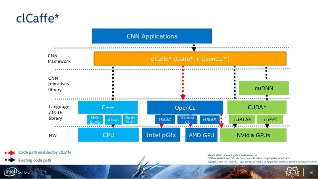 clCaffe*: Unleashing the Power of Intel Graphics for Deep Learning Ac…