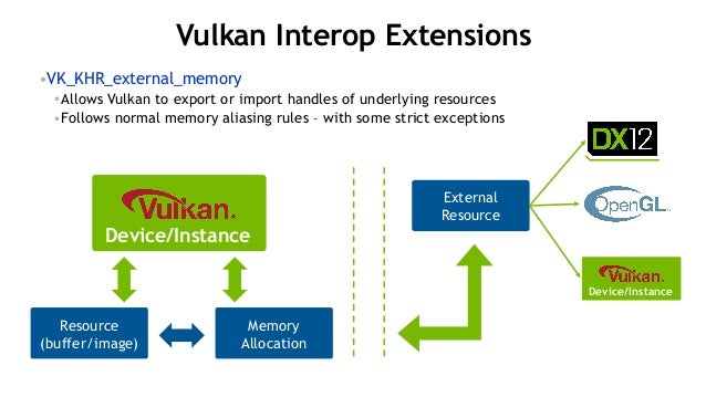 NVIDIA OpenGL and Vulkan Support for 2017