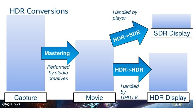 High-Dynamic Range (HDR) Demystified