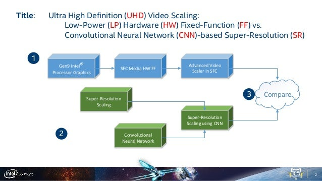 Ultra HD Video Scaling: Low-Power HW FF vs  CNN-based Super