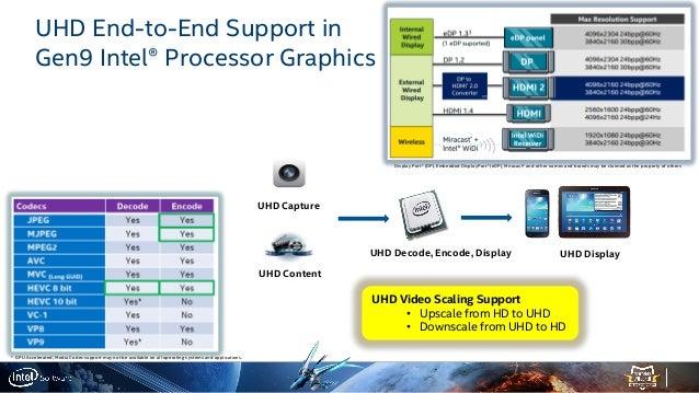 Ultra HD Video Scaling: Low-Power HW FF vs  CNN-based Super