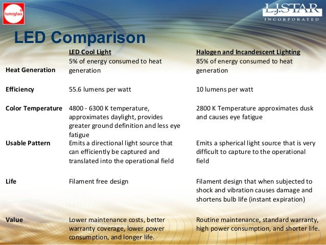 LED Comparison LED Cool Light Halogen and Incandescent Lighting Heat Generation 5% of energy consumed to heat generation 8...