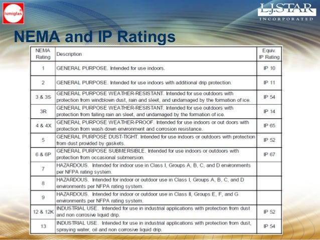 NEMA and IP Ratings