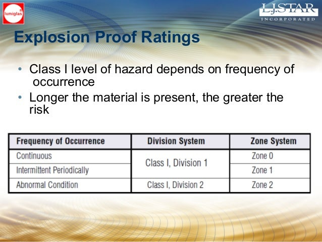 • Class I level of hazard depends on frequency of occurrence • Longer the material is present, the greater the risk Explos...