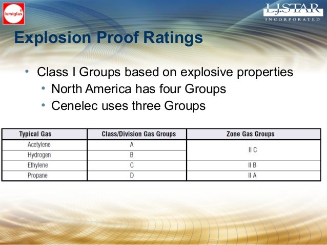 • Class I Groups based on explosive properties • North America has four Groups • Cenelec uses three Groups Explosion Proof...