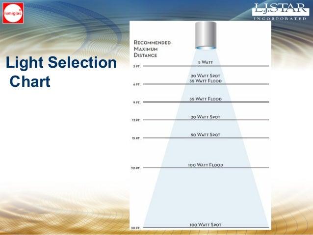 Light Selection Chart
