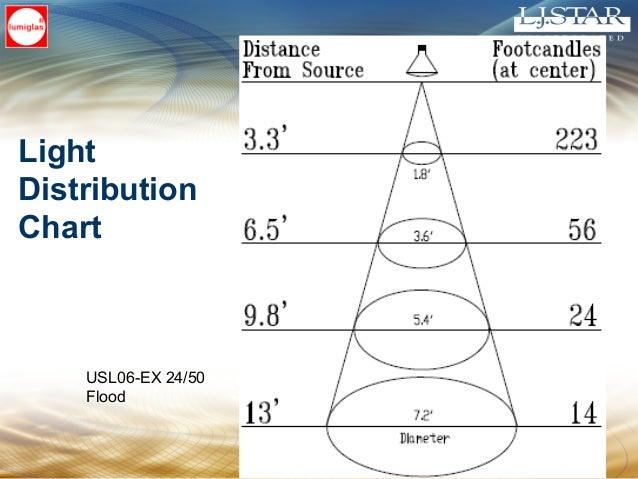 Mounting Lights • Light and View Combination • Half-moon type (Lumistar) • Bracket mount • Fiber optic • Direct light moun...