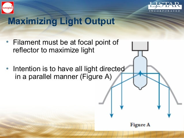 Maximizing Light Output • Filament must be at focal point of reflector to maximize light • Intention is to have all light ...
