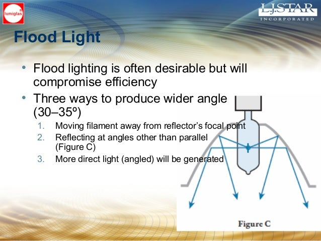 Flood Light • Flood lighting is often desirable but will compromise efficiency • Three ways to produce wider angle (30–35º...