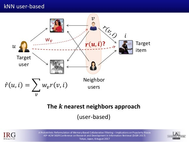 SIGIR 2017 - A Probabilistic Reformulation of Memory-Based Collaborative Filtering – Implications on Popularity Biases Slide 3