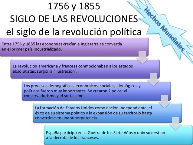 1756 y 1855 SIGLO DE LAS REVOLUCIONES el siglo de la revolución política Entre 1756 y 1855 las economías crecían e Inglate...