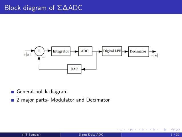Fantastic Sigma Delta Analog To Digital Converters Wiring 101 Capemaxxcnl