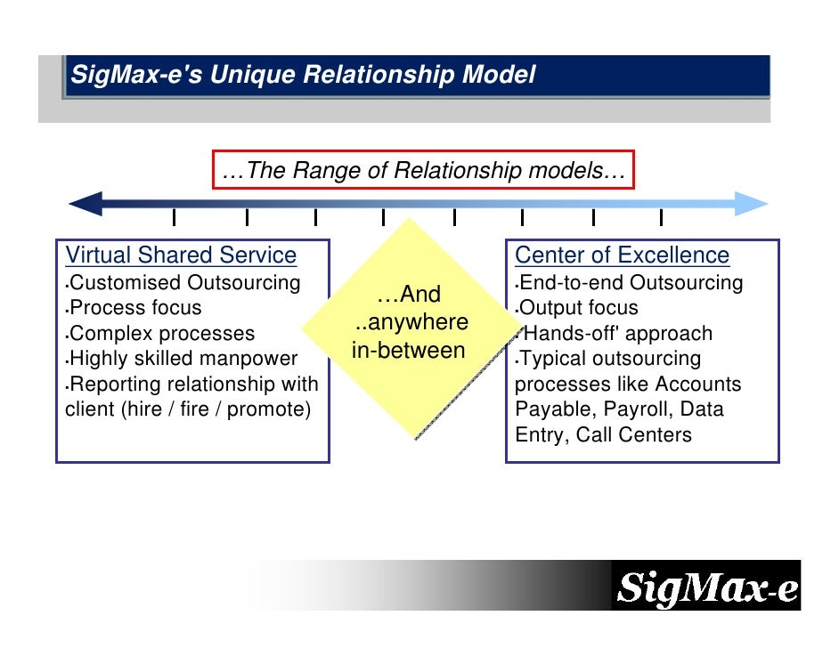 SigMax-e's Unique Relationship Model                     …The Range of Relationship models…   Virtual Shared Service      ...