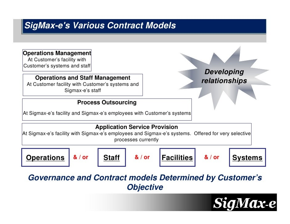 SigMax-e's Various Contract Models   Operations Management  At Customer's facility with Customer's systems and staff      ...