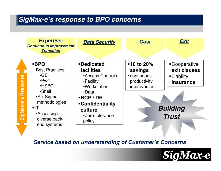SigMax-e's response to BPO concerns                              Expertise:           Data Security           Cost        ...