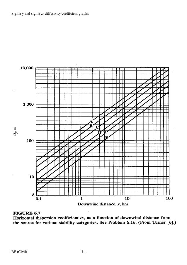 Sigma y and sigma z- diffusivity coefficient graphs  BE (Civil)  LL