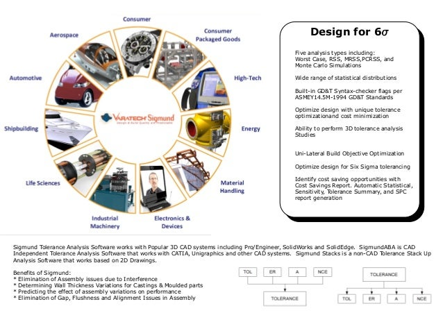Design for 6s Five analysis types including: Five analysis types including: Worst Case, RSS, MRSS,PCRSS, and Worst Case, R...