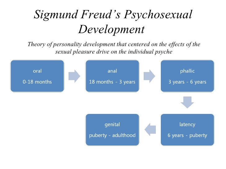 sigmund freuds theory of psychosexual development Psychosexual stages: freud's theory freud's theory of the psychosexual stages posits four his stages of development contribute very much so to a child's.