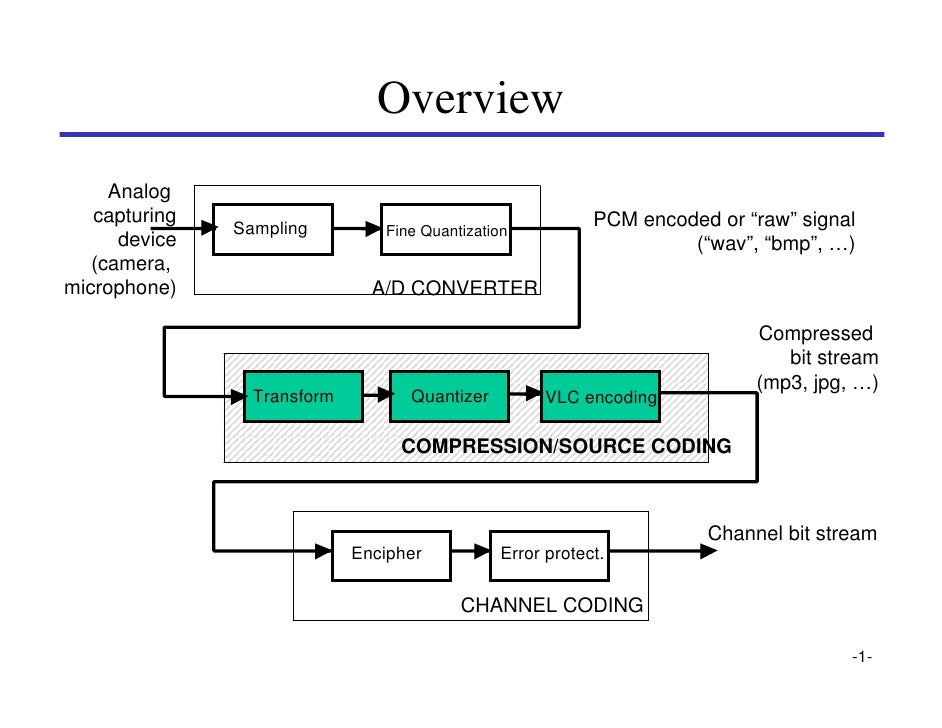 """Overview      Analog    capturing                                                PCM encoded or """"raw"""" signal              ..."""