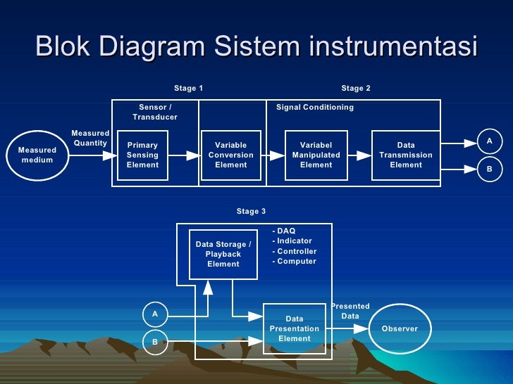 Circular flow diagram of deforestation gallery how to guide and refrence blok diagram alat ukur digital gallery how to guide and refrence ccuart Images