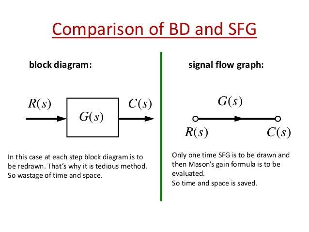 signal flow graph mason s gain formula rh slideshare net block diagram signal flow graph examples block diagram signal flow graph examples