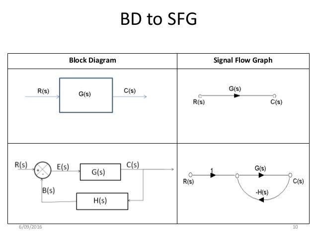 signal flow graph 10 638 jpg cb 1488906126 rh slideshare net