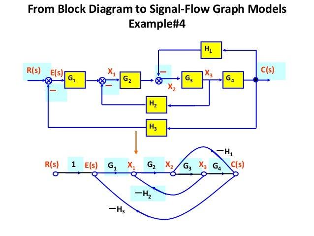 signal flow graph 17 638 jpg cb 1451886608 rh slideshare net block diagram and signal flow graph representation block diagram and signal flow graphs