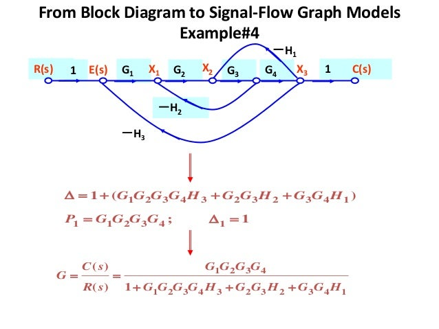 Block diagram to signal flow graph trusted wiring diagram signal flow graph stuido for signal flow graph block diagram to signal flow graph ccuart Choice Image