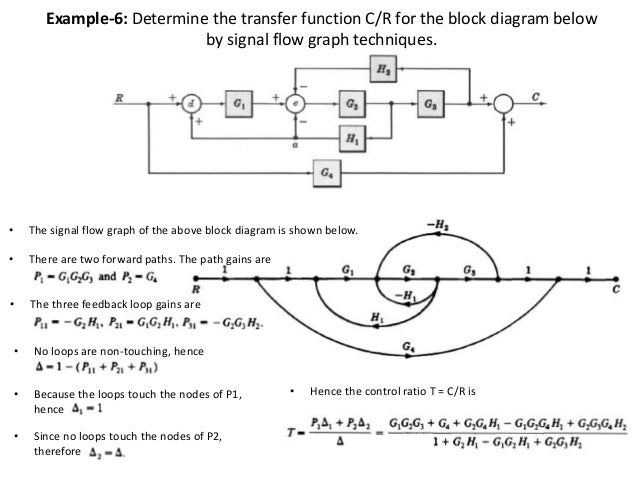 signal flow graph 23 638 jpg cb 1451886608 rh slideshare net symbolic reduction of block diagrams and signal flow graphs compare block diagram and signal flow graph