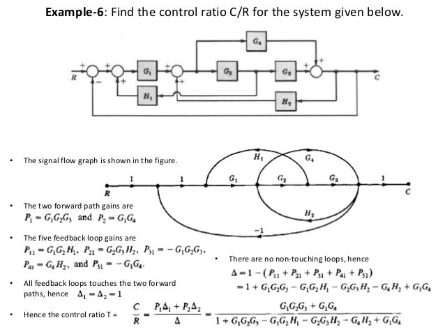 signal flow graph 24 638 jpg cb 1451886608 rh slideshare net convert block diagram to signal flow graph pdf block diagram reduction signal flow graph